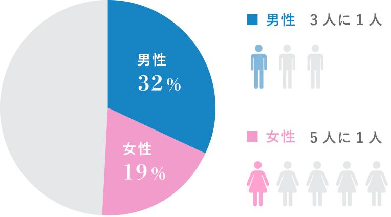 男女別の浮気・不倫経験の割合