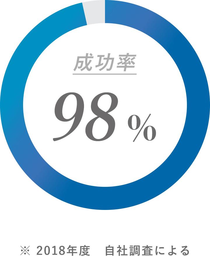 成功率98%のノウハウと実績ある探偵が調査します